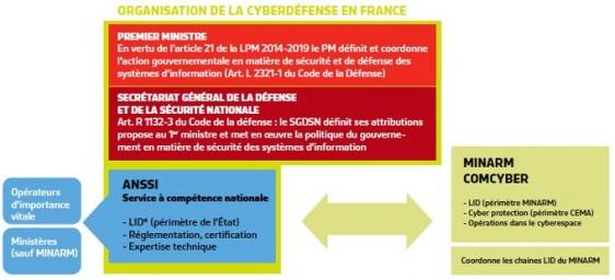 Organisation-Cyberdefense